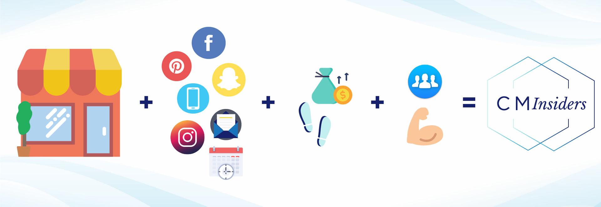 Retail Marketing Membership Site