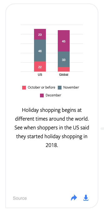 bar graph for when holiday shopping starts