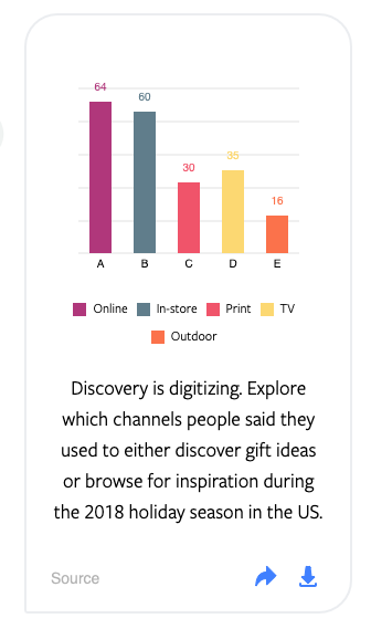 bar graph of different media channels